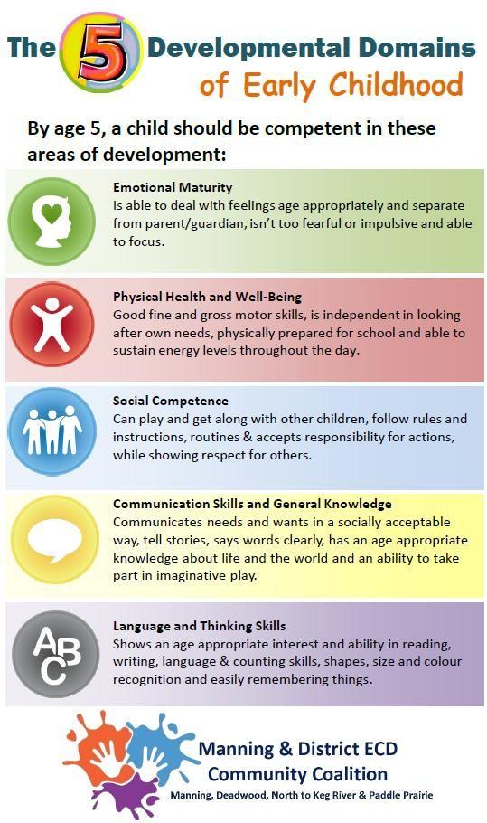 5 Developmental Domains Of Early Childhood Development Early Childhood Development Childhood Development Early Childhood Education Activities