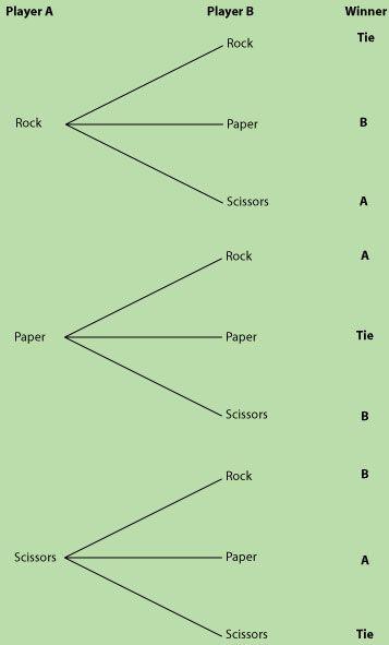 rock paper and scissors probability tree diagram education pinterest diagram scissors. Black Bedroom Furniture Sets. Home Design Ideas