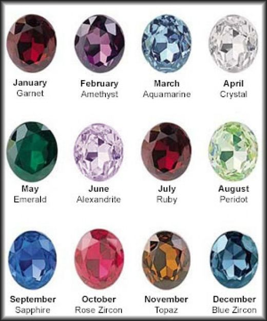 Birthstone Colors for each month - birthstone chart template