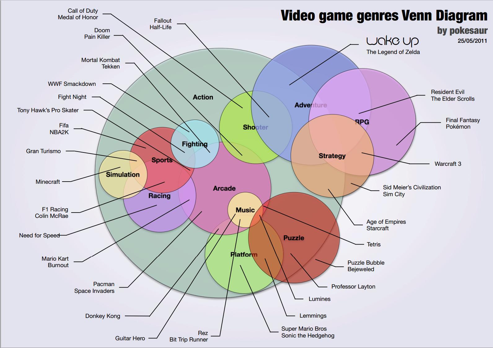 Video game genre venn diagram games pinterest video game genre venn diagram ccuart Images