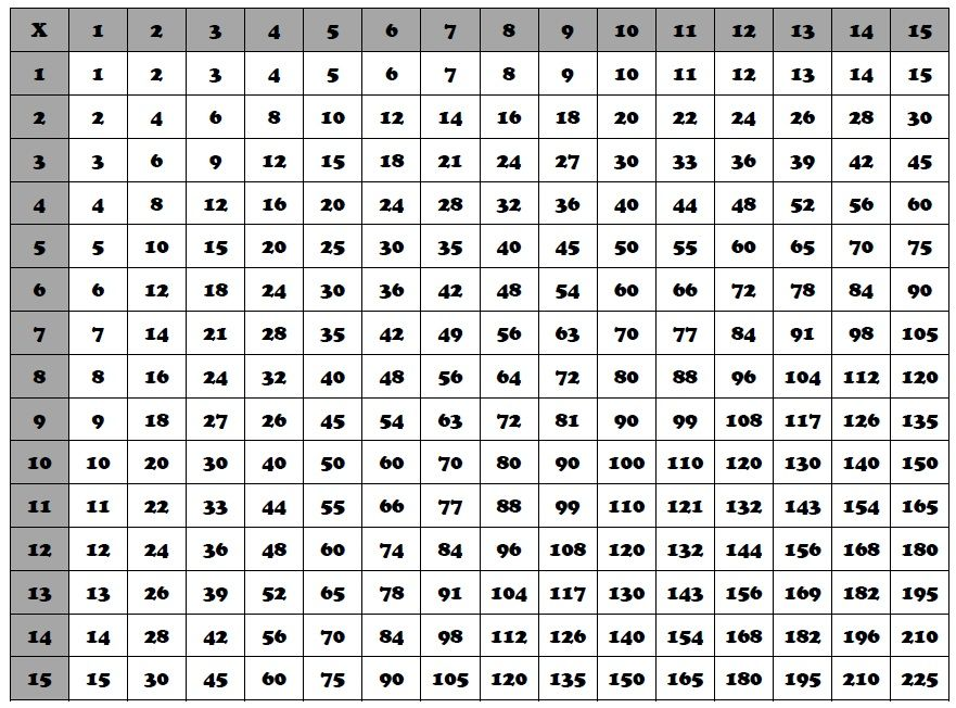 Free Printable Multiplication Table 1 30 Chart Multiplication Table In 2020 Multiplication Chart Multiplication Table Printable Chart