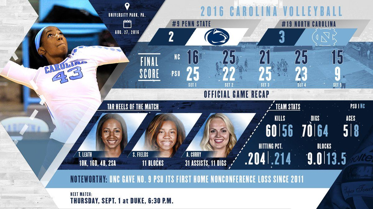 Had Career Highs In Nearly Every Stat And Put Up 11 Blocks To Lead The Heels Past 9 Psu Volleyball News Volleyball The Voice