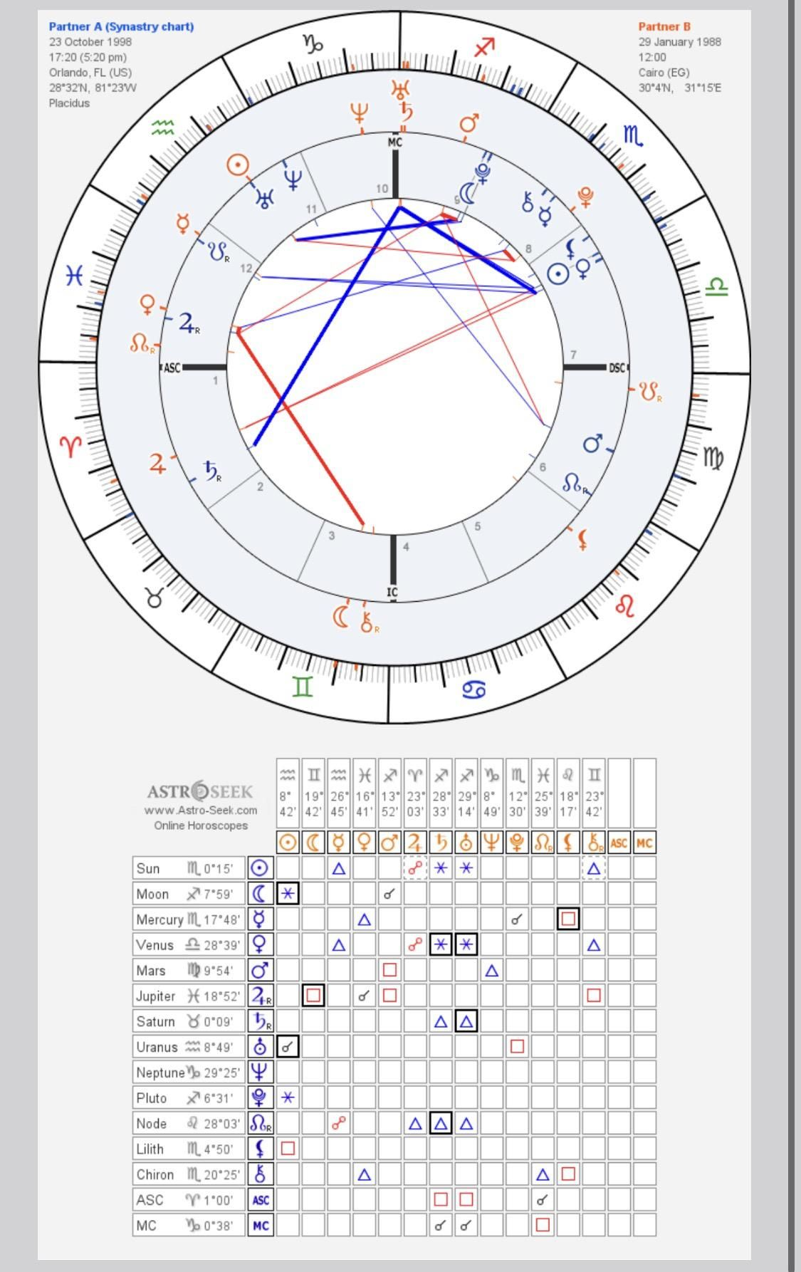 Semi Experienced Reader Here But Still Have Trouble Learning Synastry What Are Your Most Favored Unflavored As In 2020 Weekly Astrology Learn Astrology Citing Sources