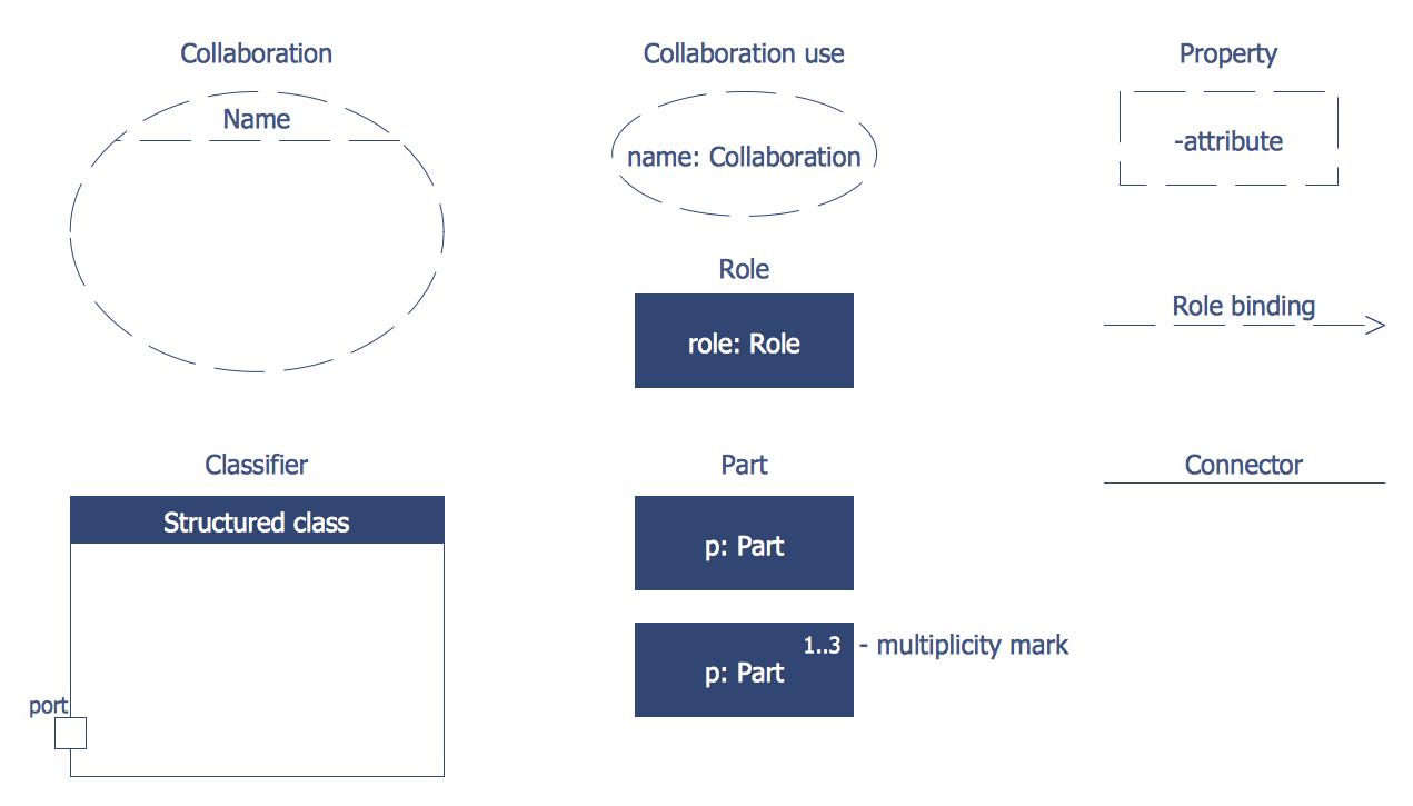 medium resolution of design elements bank uml composite structure diagram