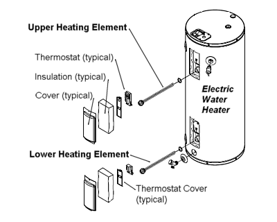 Replacing A Heating Element In An Electric Water Heater Electric Water Heater Water Heater Heating Element
