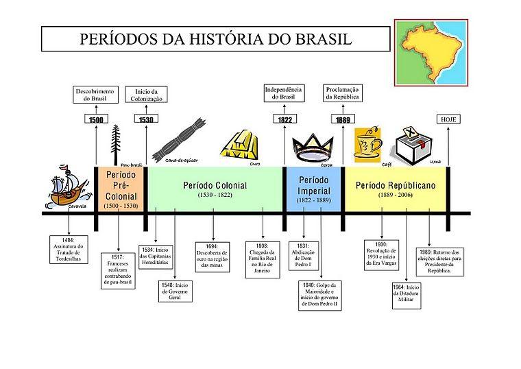 Resumo Historia Do Brasil Resumo Historia Do Brasil Historia Do