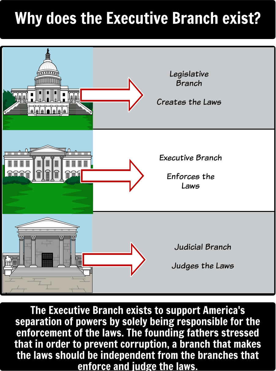 22 The Executive Branch Ideas Executive Branch Teacher Guides Branches Of Government