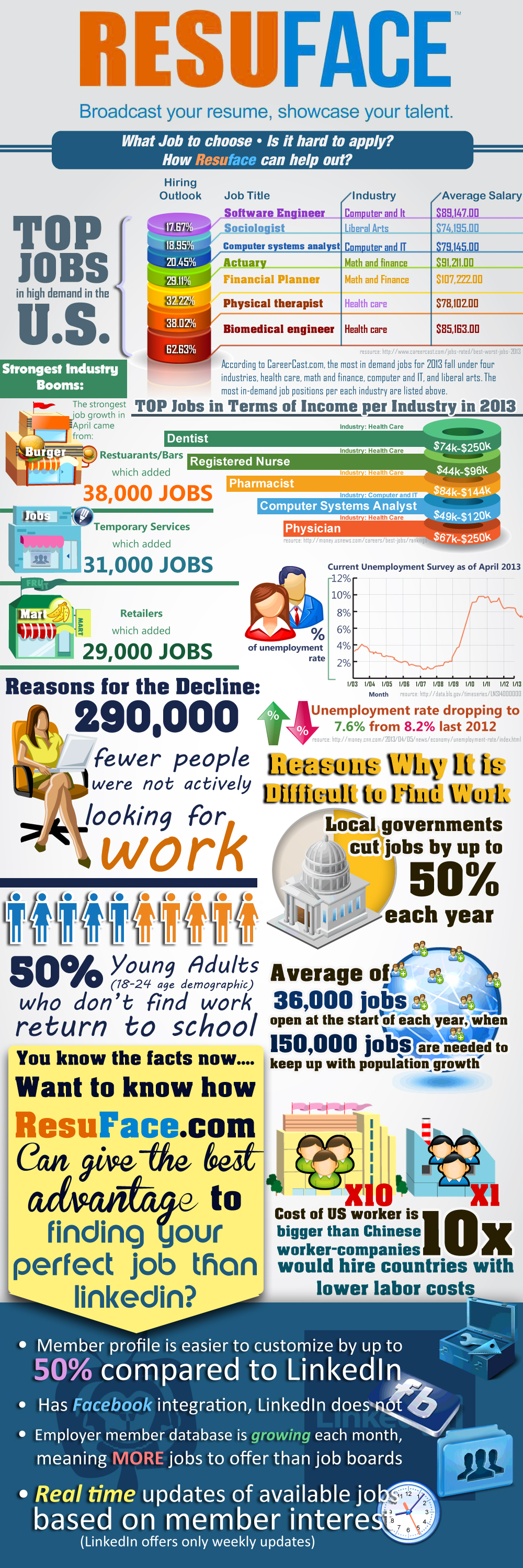 Resuface Infographics: US Jobs Study. Learn more about Resuface.com and it's job finder capability.