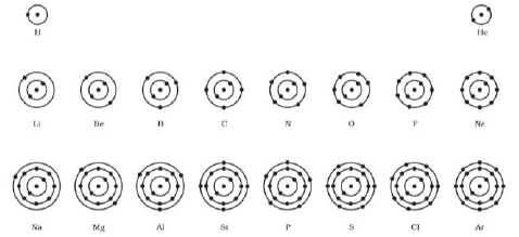 Figure 2 Bohr Model Of First 18 Elements Of The Periodic Table 11 Bohr Model Learning Worksheets Worksheets