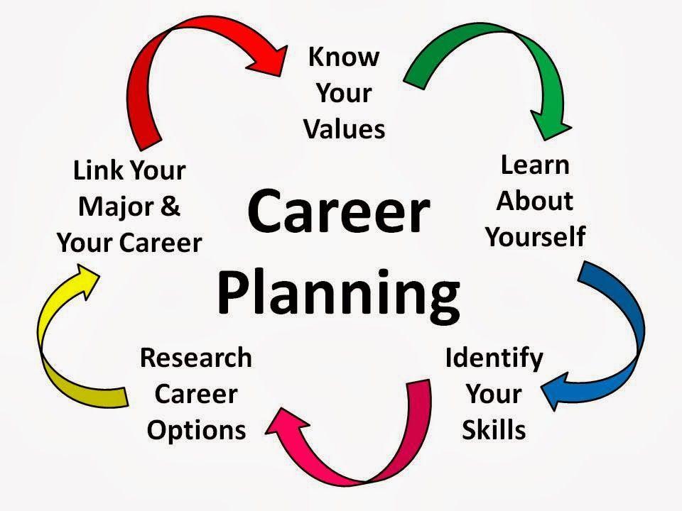 your career plan