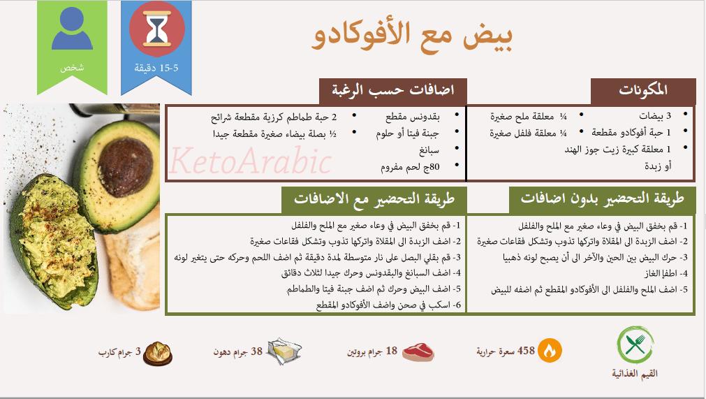 وجبات كيتو دايت جدول رجيم قليل الكربوهيدرات وغني البروتين كنوزي Keto Diet Food List Starting Keto Diet Low Carbohydrate Diet