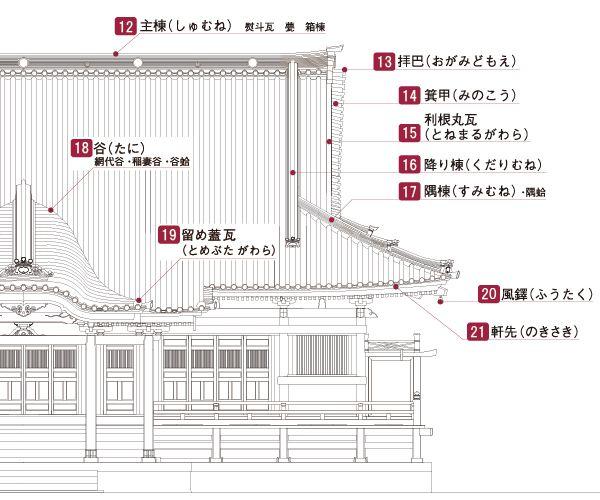 寺院屋根の部位名称 社寺建築の豆知識 社寺 寺院 建築