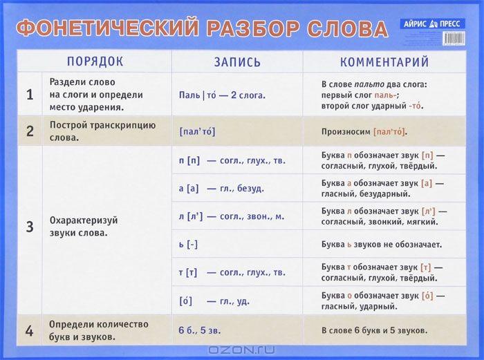Презентация на тему фонетический разбор слова
