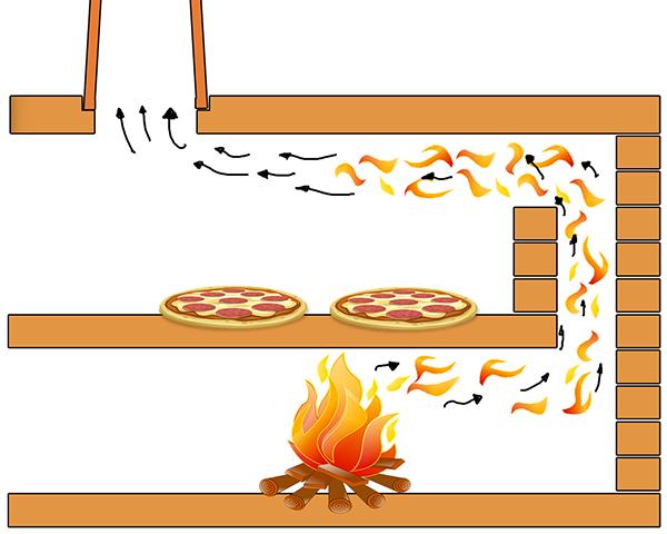 Pizzaofen Indirekt Befeuert Pizzaofen Pizzaofen Selber Bauen Pizzaofen Aus Ton