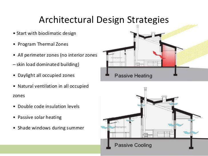 Image Result For Carbon Neutral Architectural Design
