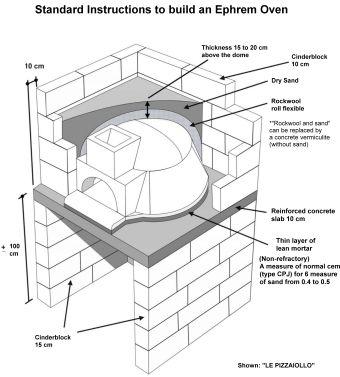 Unique Conseils de montage d un four a pizza four a pain Ephrem Distribution Photo - Model Of pizza oven plans Ideas