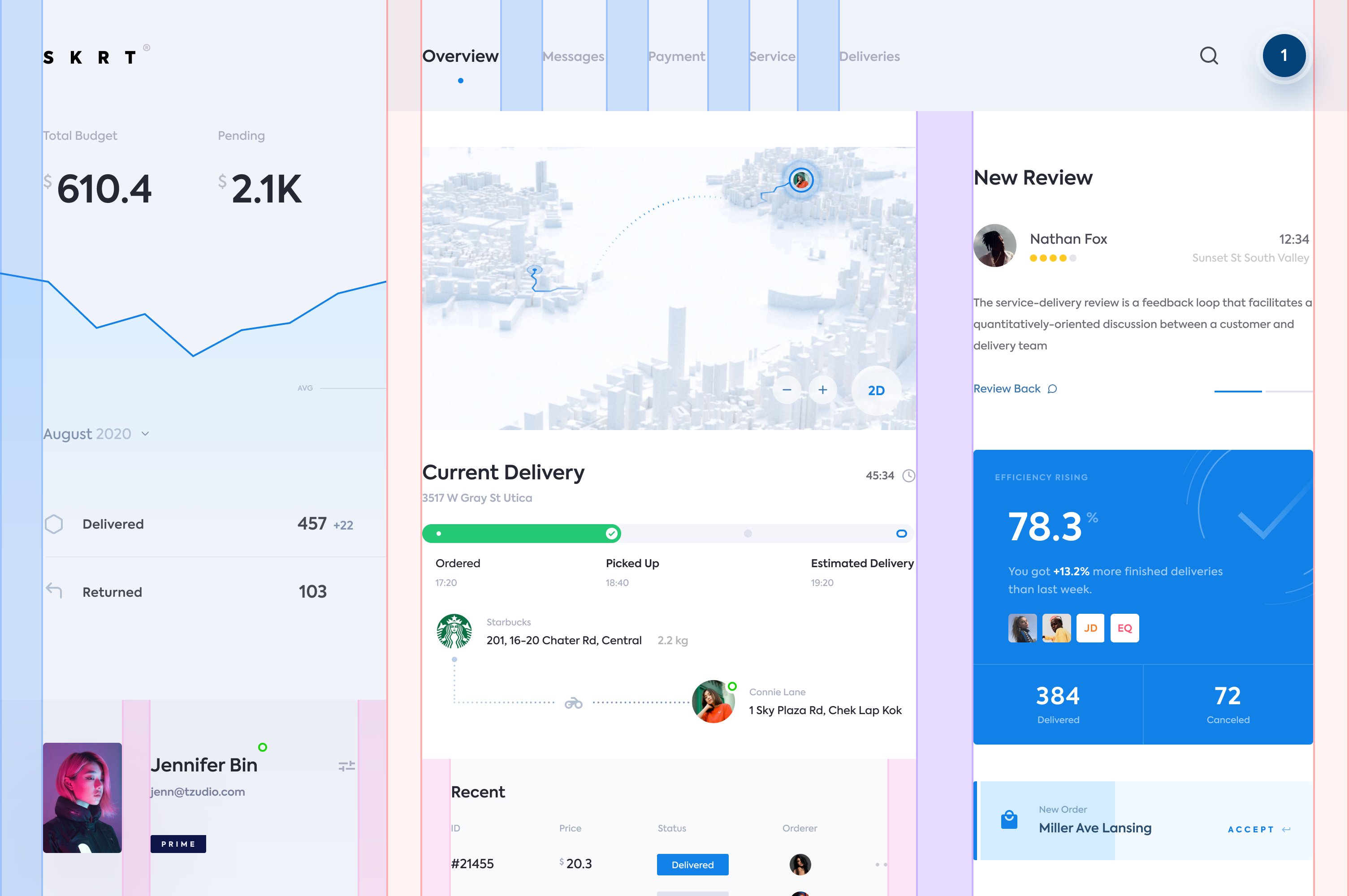 Pin By Astepin On Dashboard In