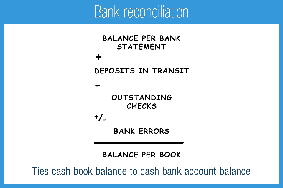 NFBankReconciliation  Accounting    Banks