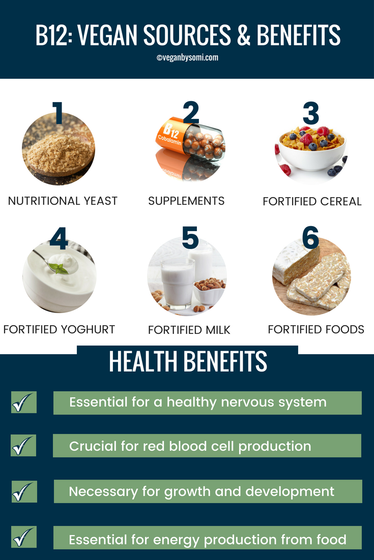 Fast Facts Sources of Vitamin B12 for Vegans Vegan