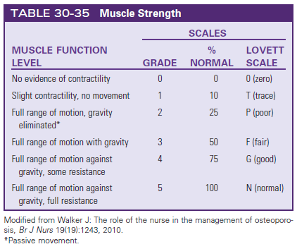 Lovett Scale, Muscle Function/Strength | Nursing (3rd Semester ...