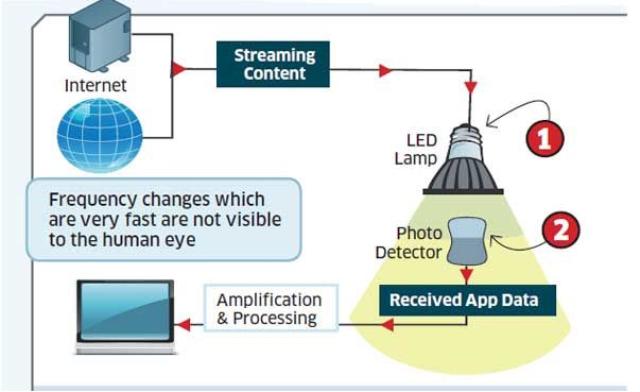 New Mode Of Internet Access Through Light Bulbs Don Pk Internet Technology Technology History Technology Posters