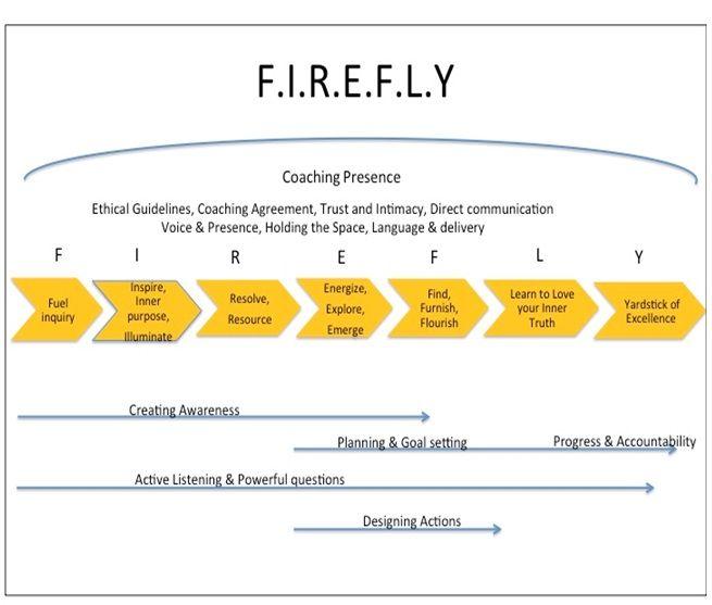 Coaching Model F I R E F L Y Life Coaching Tools Coaching