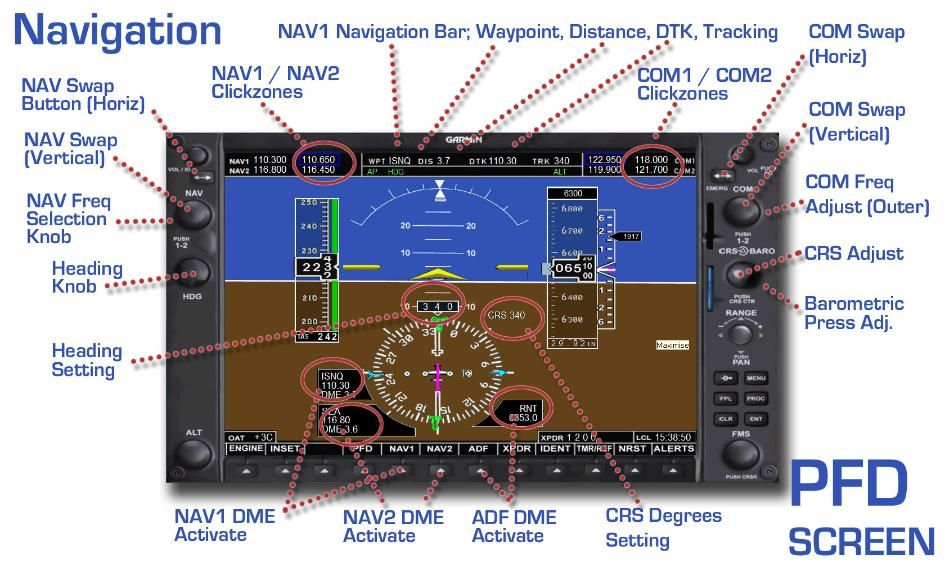 Garmin G1000 Pfd  Primary Flight Display