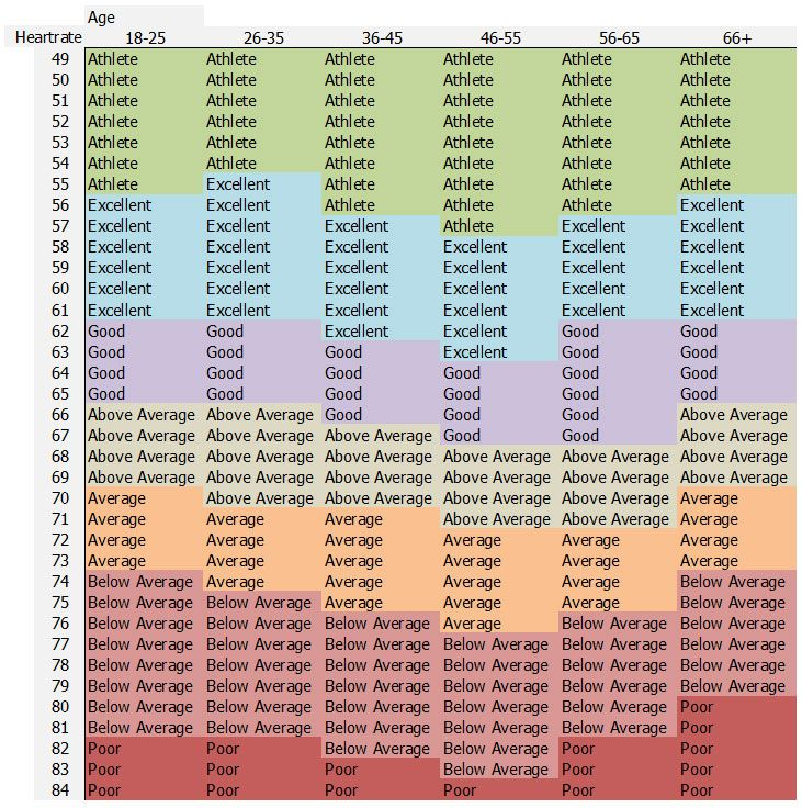 Good Resting Heart Rate Chart Reference Table Have Had As Low As