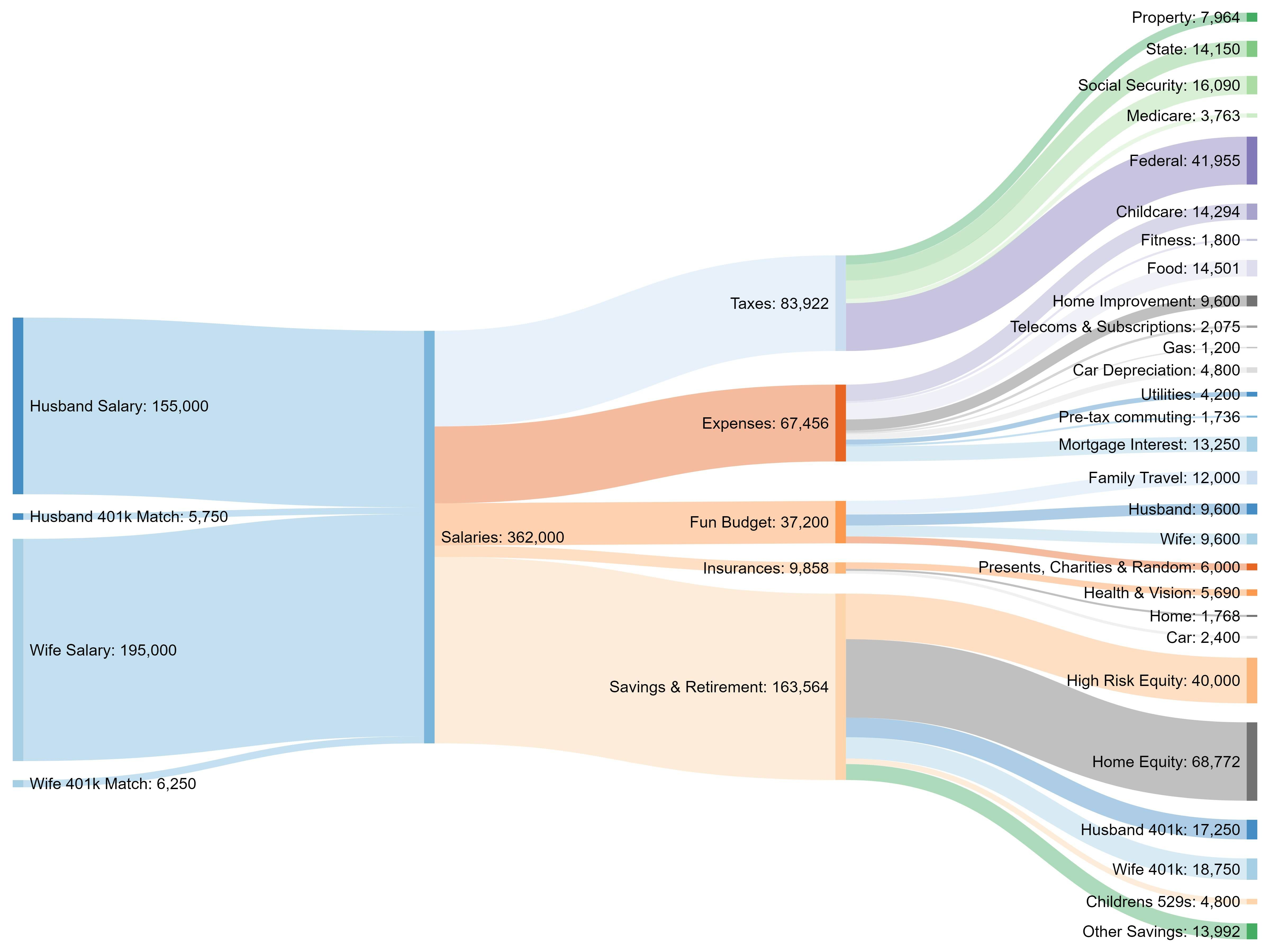 annual finances of a married couple leaving their 30 s sankey diagram  [ 4800 x 3600 Pixel ]