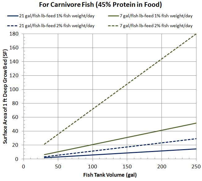 Grow Bed Size vs. Fish Tank Volume | Diy fish tank, Fish