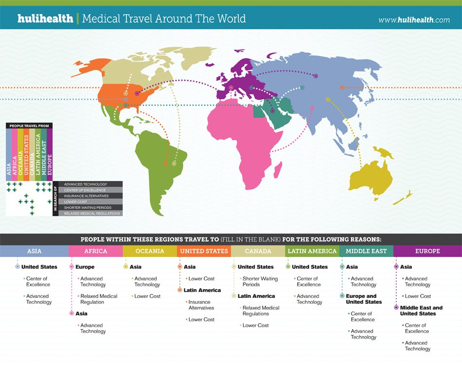 Global Medical Tourism Who Goes Where Medical Tourism Medical