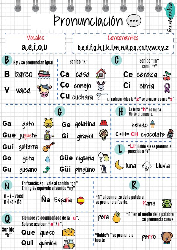 La Pronunciación Del Abecedario En La Clase De Ele El Abecedario En Español Ejercicios Para Aprender Español Aprender Español