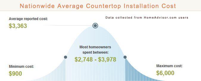 Compare How Much Granite Vs Corian Countertops Cost Pros Versus