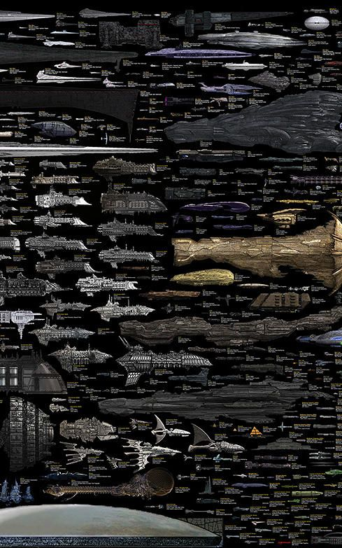 Sci-Fi Spacecraft Compared http://www.fastcodesign.com/3018546/infographic-of-the-day/infographic-the-spaceships-from-every-sci-fi-series-ever#1