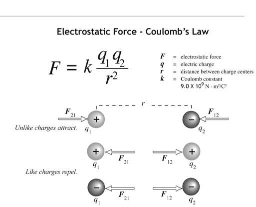 Coulomb S Law Coulomb S Law Physics Pinterest Physics