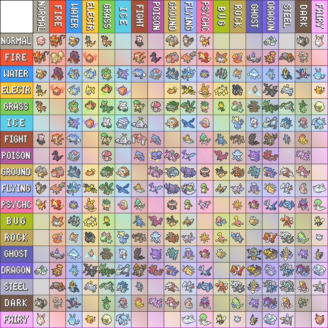 картинки таблицы типов покемонов снимался