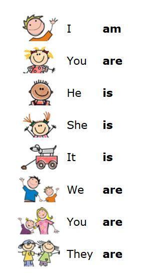 Ingles 4º grado: Verb to be!
