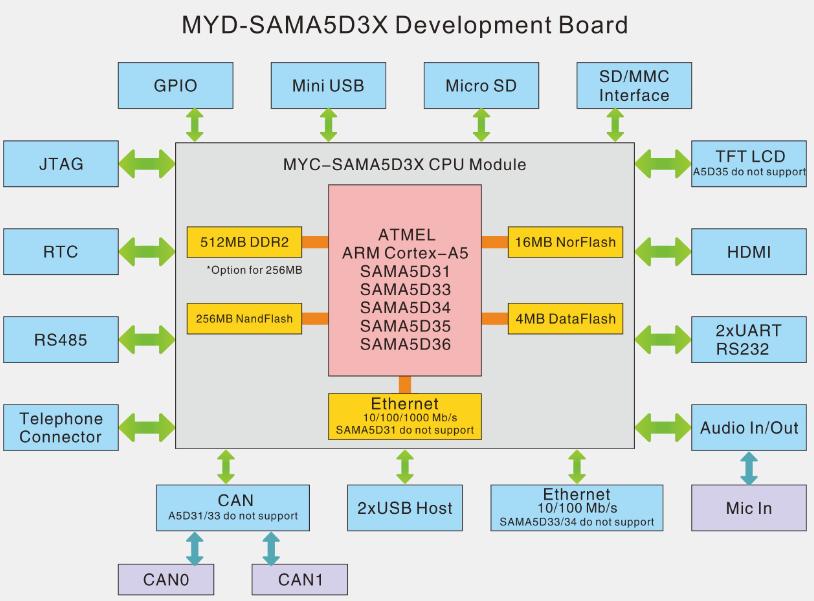 atmel sama5d3x myd-sama5d3x development board function block diagram