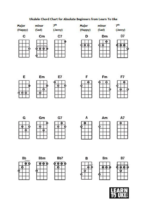 Ukulele Chord Chart For Absolute Beginners From Learn To Uke