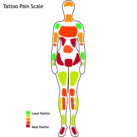 Last one i 39 m pinning tattoo ideas pinterest tattoo for Most painful place to get a tattoo