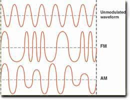 Am Fm Changing The Shape Of The Radio Waves To Make Them Carry