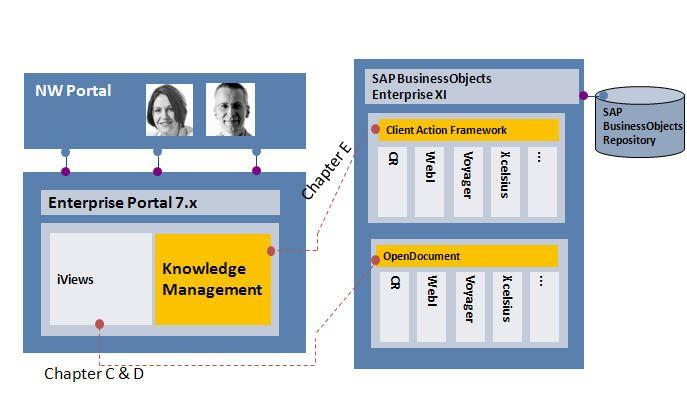 SAP NetWeaver Portal - Providing powerful tools for managing
