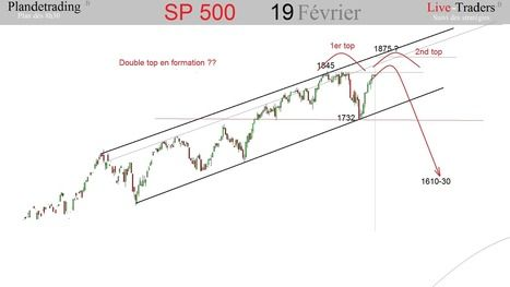 Sp500 Formation D Un Double Top Le Trading Cac Et Dax En Live