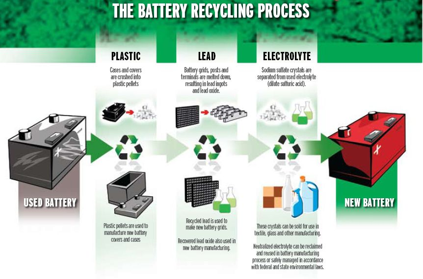 Understanding Recycling Batteries Battery Recycling Batteryacid Environment Pollution Knowledge Understand Recycling Recycling Process Battery Recycling