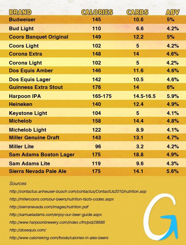 Beertable Beer Calories Beer Benefits Calorie