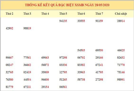 dự đoán XSMB ngày 28/5 2