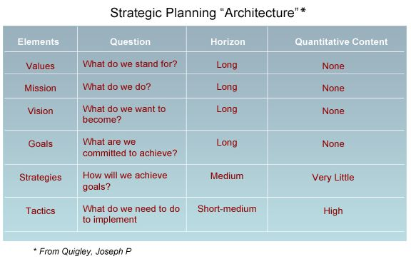Method Frameworks For Strategic Planning  Overview  Strategic