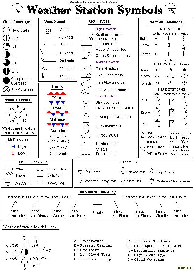 Strange Words And Their Meanings Weather Symbols And Their Meanings Teaching Weather Weather Symbols Weather Science