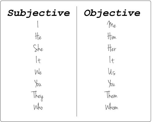 @: pronouns: The subjective vs the objective....its good