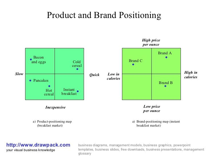 brand positioning map - Google 검색 | 브랜드 디자인 | Pinterest ...